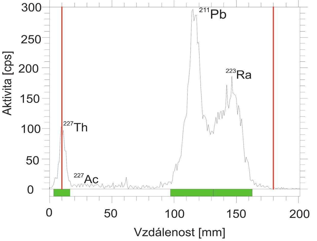 Radiochromatogram získaný těsně po separaci.