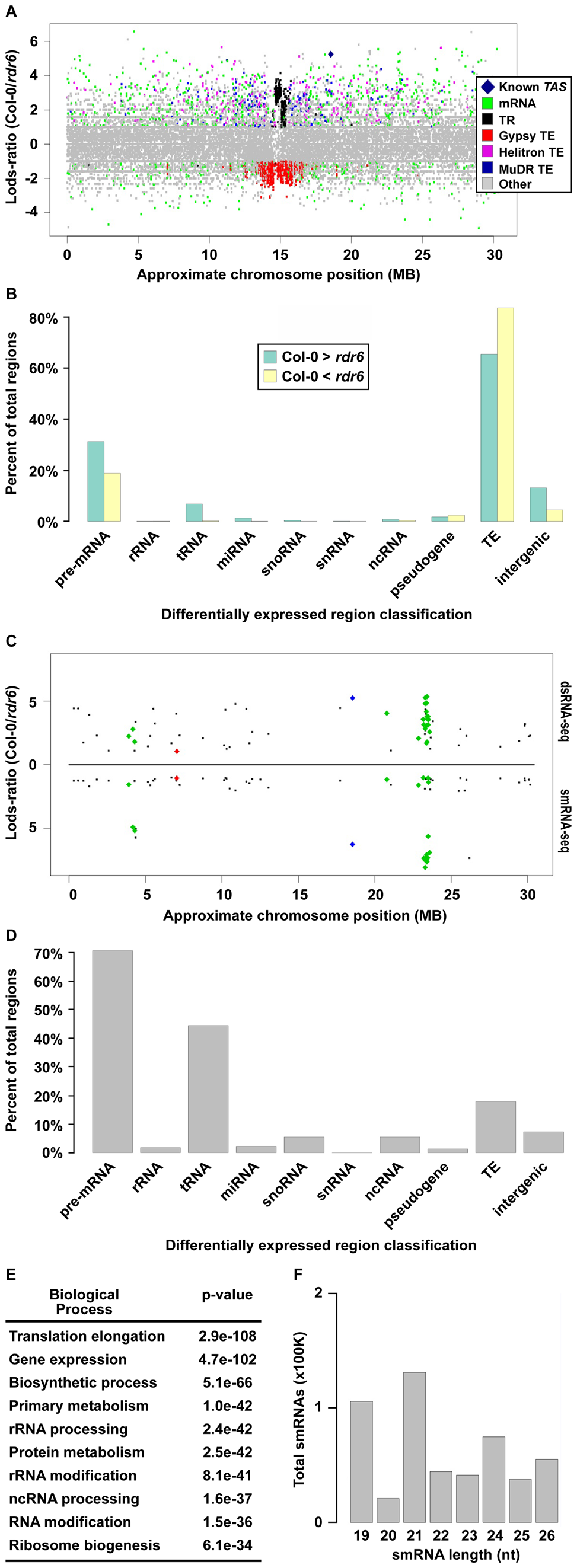 Identification of <i>Arabidopsis</i> RDR6 smRNA–producing substrates genome-wide.