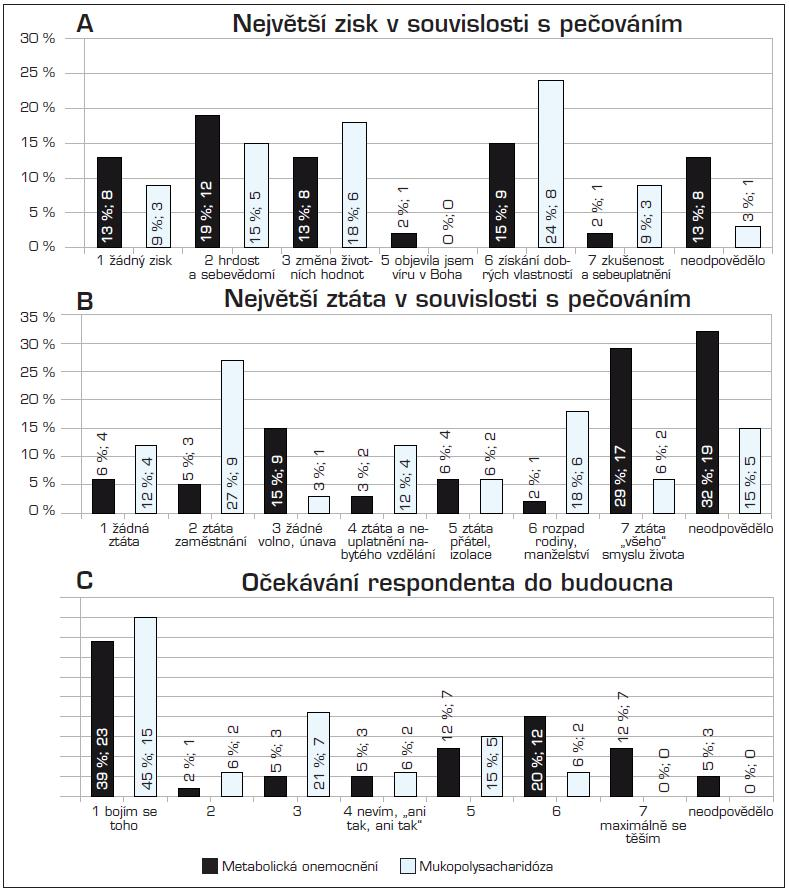 Obecná hodnocení a očekávání respondentů. A) Největší zisk v souvislosti s pečováním; B) Největší ztráta v souvislosti s pečováním; C) Očekávání respondenta do budoucna. (Procenta u jednotlivých sloupců udávají relativní zastoupení respondentů; čísla absolutní počet)