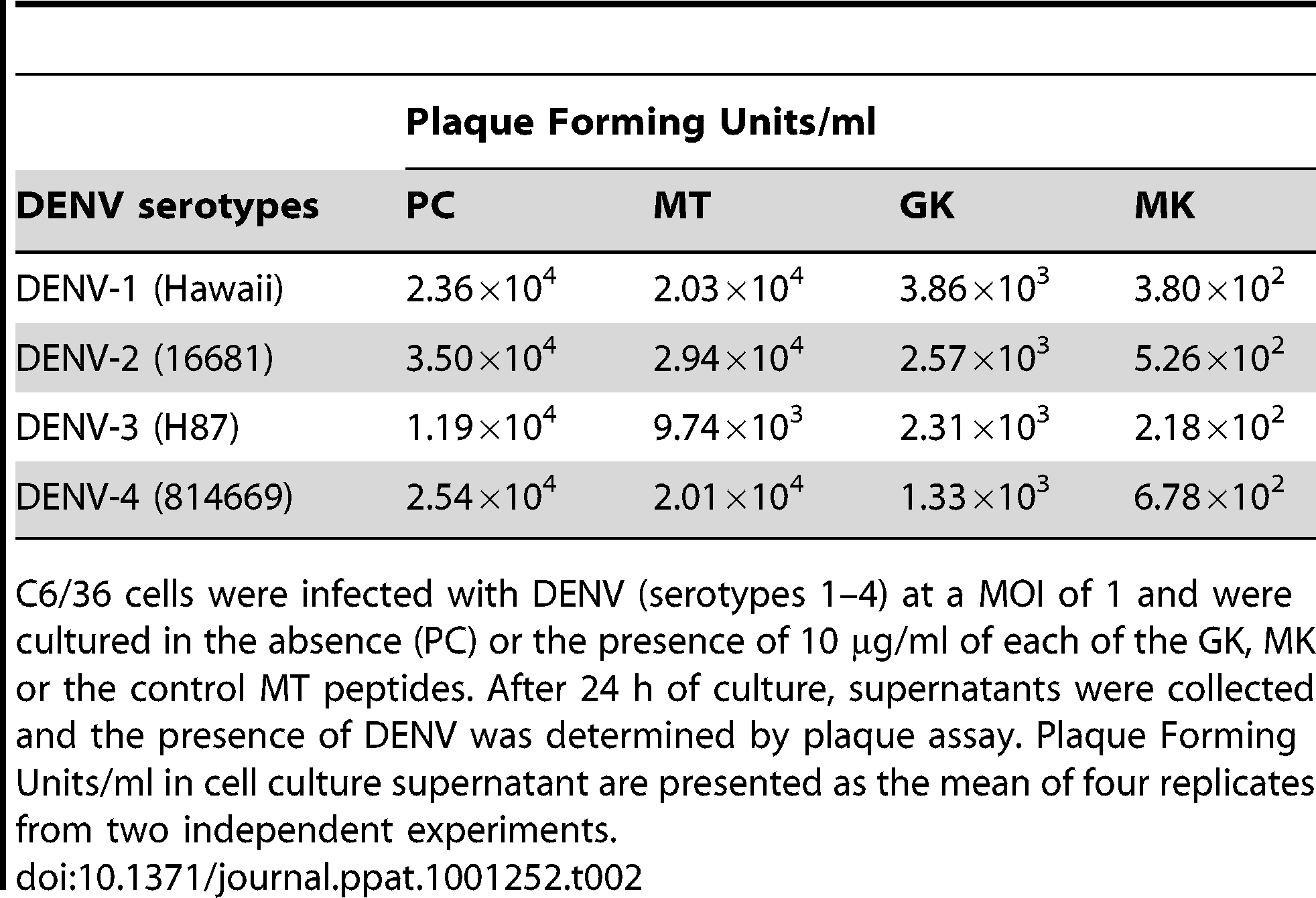 Effects of GK and MK peptides on DENV growth.