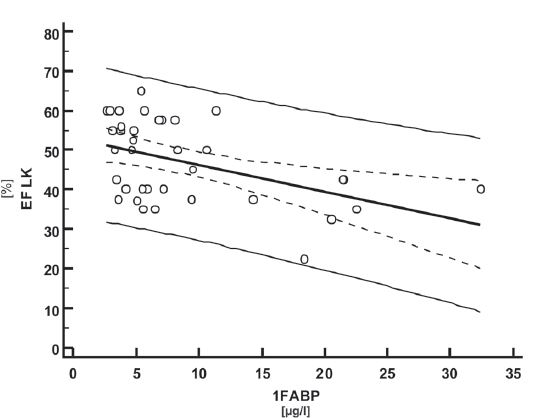 Fig. 7. The association between concentration of FABP and ejection fraction in the second measurement (ejection fraction EFLK, concentration of FABP in the second measurement A1FABP).