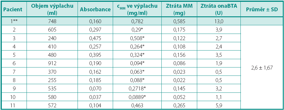 Výsledky Table 1. Results