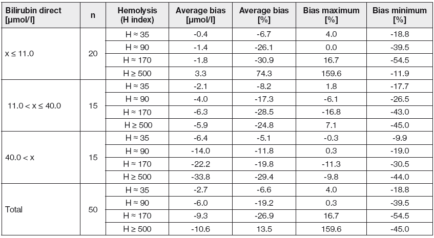 Effect of different hemolysis degrees on concentration of direct bilirubin
