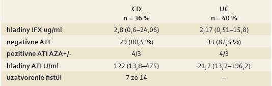 Priemerné hladiny infliximabu a protilátok ATI v jednotlivých skupinách. Tab. 3. Average levels of infliximab and antibodies to infliximab in separate groups.