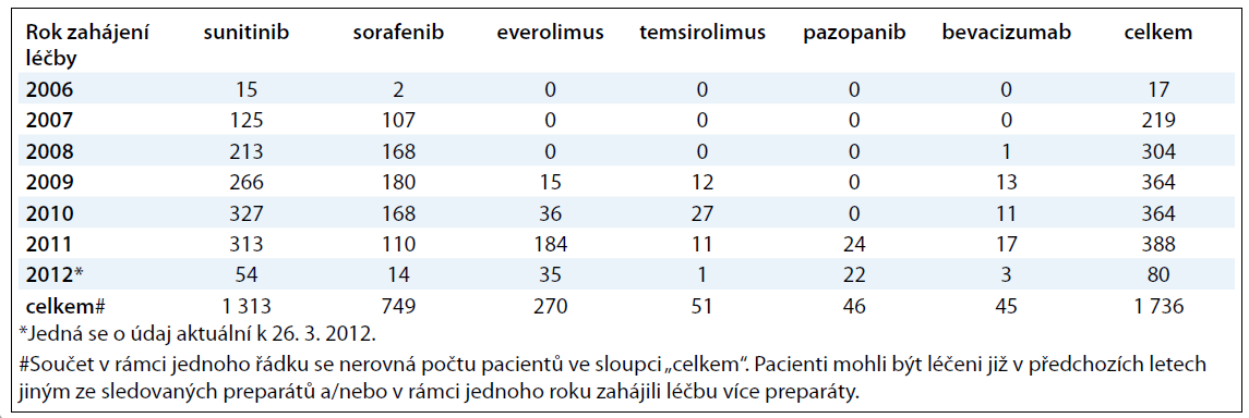 Počty pacientů dle roku zahájení léčby jednotlivými preparáty.