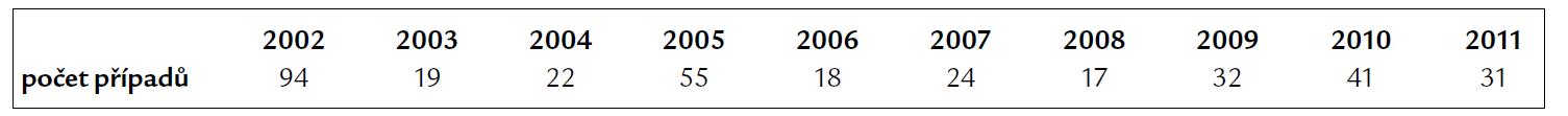 Počet hlášených případů leptospirózy v České republice v letech 2002–2011 (dle Epidatu).