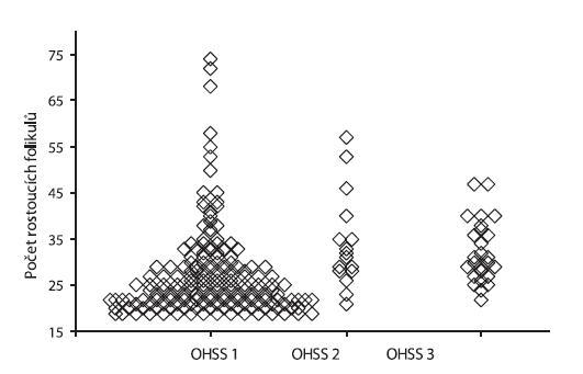 Distribuce počtu rostoucích folikulů ve skupinách pacientek s mírnou (OHSS 1), střední (OHSS 2) a závažnou (OHSS 3) formou OHSS. Hodnoceno bylo 206 pacientek s počtem rostoucích folikulů 18 a větším