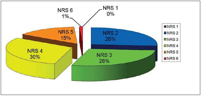 NRS skóre po léčbě.  (n=129)