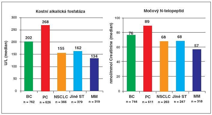 Markery kostní novotvorby a resorpce jsou zvýšeny jak u osteolitických, tak u osteoblastických kostních lézí. Legenda: NSCLS – nemalobuněčný karcinom plic; U – mezinárodní jednotky; BC – karcinom prsu; PC – karcinom prostaty SRE – skeletal-related events; Jiné ST – solidní tumory jiné než NSLC, BC a PC; n – počet pacientů se vstupním vyšetřením markerů; Coleman, R.E. et al. JCO 2005, 23(22), p. 1-11.