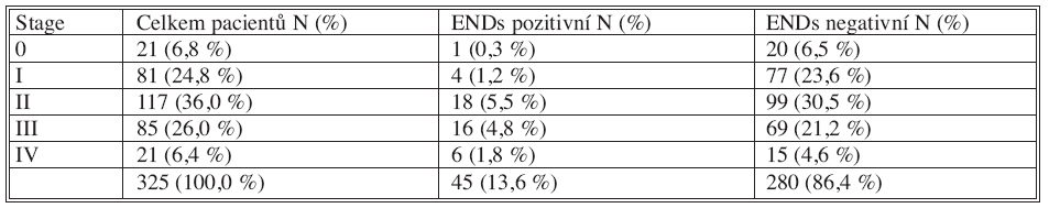 Výskyt ENDs podle stadia nádoru (stage)(P < 0,001) Tab. 1. The occurrence of ENDs according to the stage of carcinoma (P < 0.001)