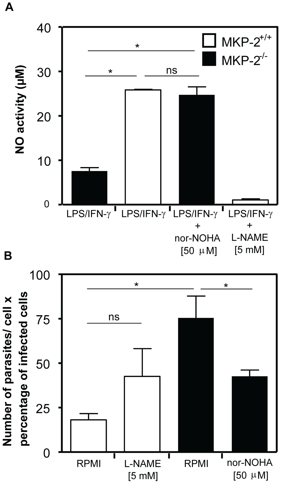 Arginase inhibition reverses the susceptibility of MKP-2<sup>−/−</sup> macrophages to control <i>L. mexicana</i> infection.