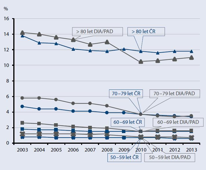 Mortalita podle věkových skupin