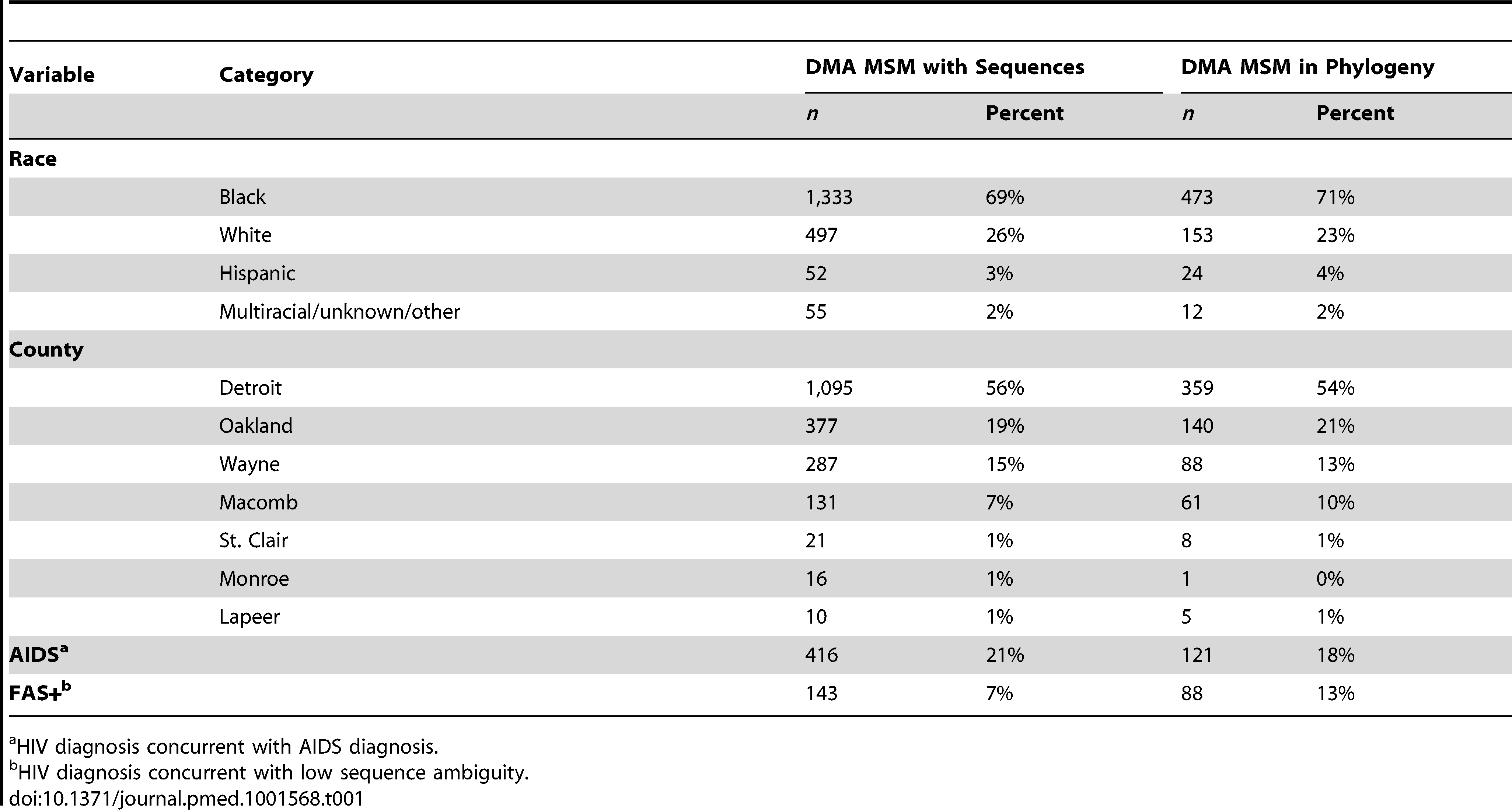 Comparison of demographic and clinical variables for DMA MSM with sequences and those included in the estimated phylogenies.
