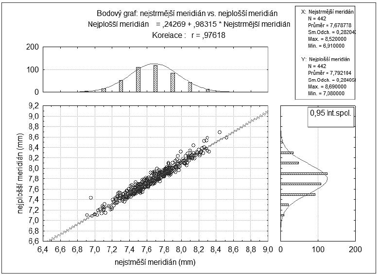 Korelace nejstrmějších a nejplošších meridiánů poloměrů křivosti (r = 0,976)