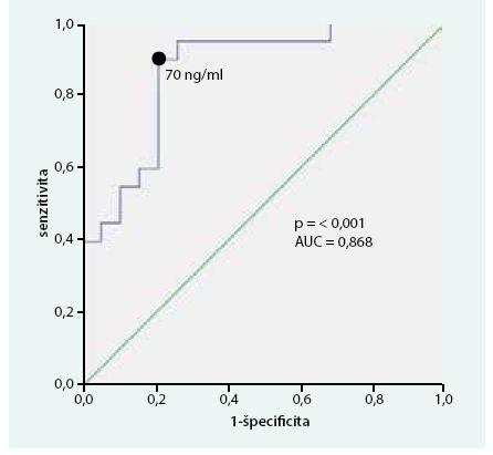 Research operator curve (ROC) analýza, špecificita a senzitivita CgA v čase stanovenia diagnózy s ohľadom na výskyt metastáz