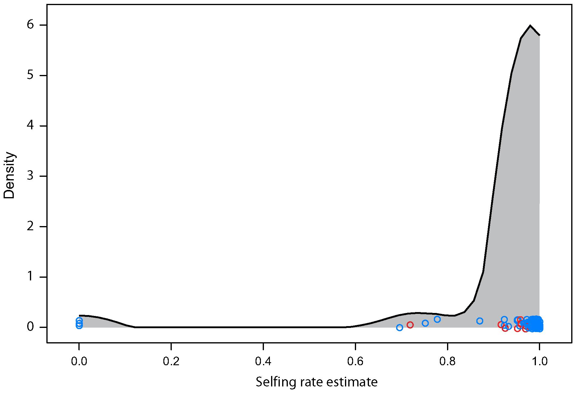 Estimated selfing rate per field site.