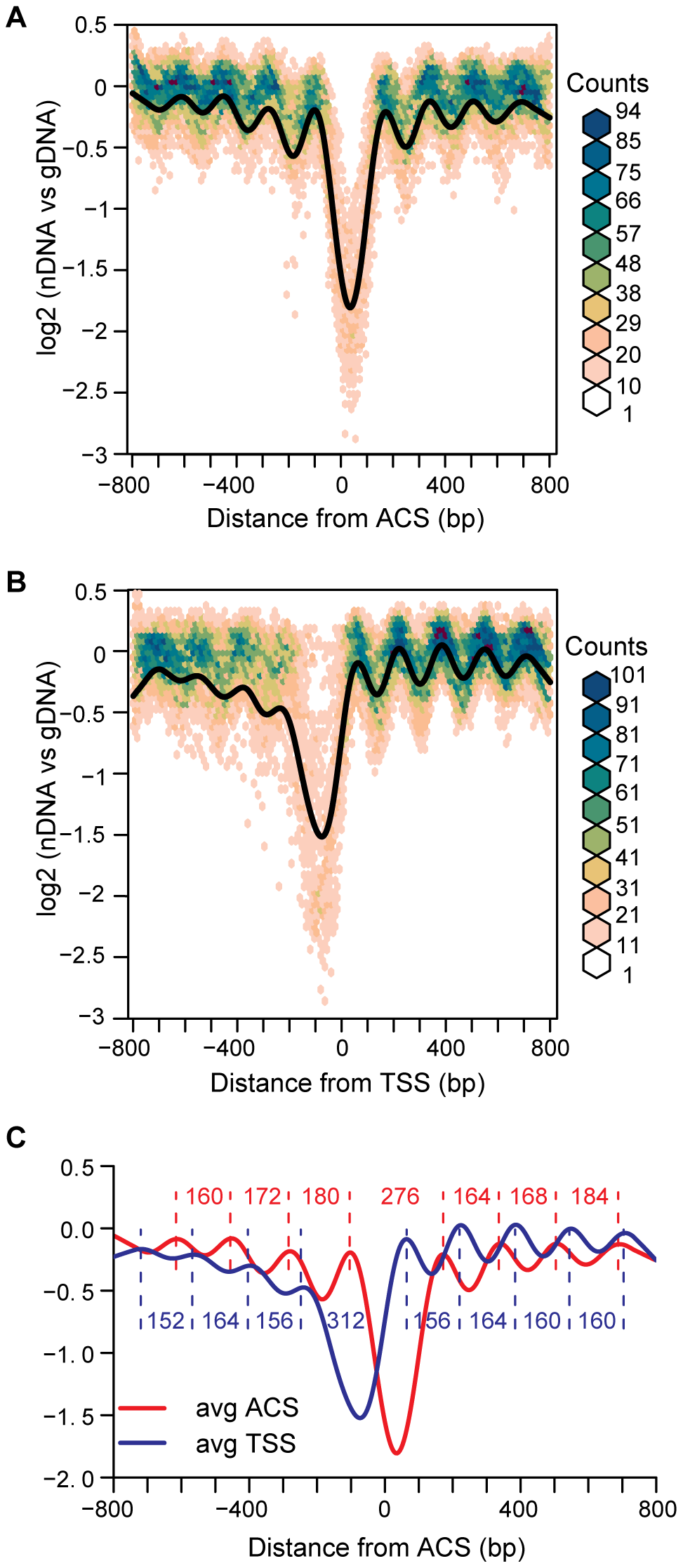 Average views of nucleosome occupancy at replication origins and transcription start sites.