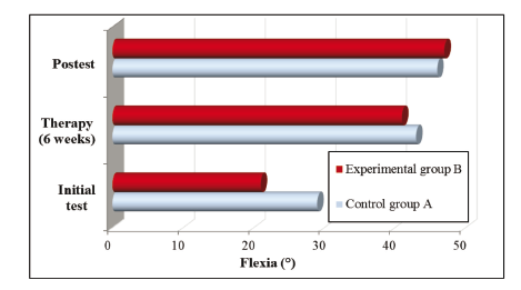 Fig. 2: The comparison of the effectiveness in the group A,B.