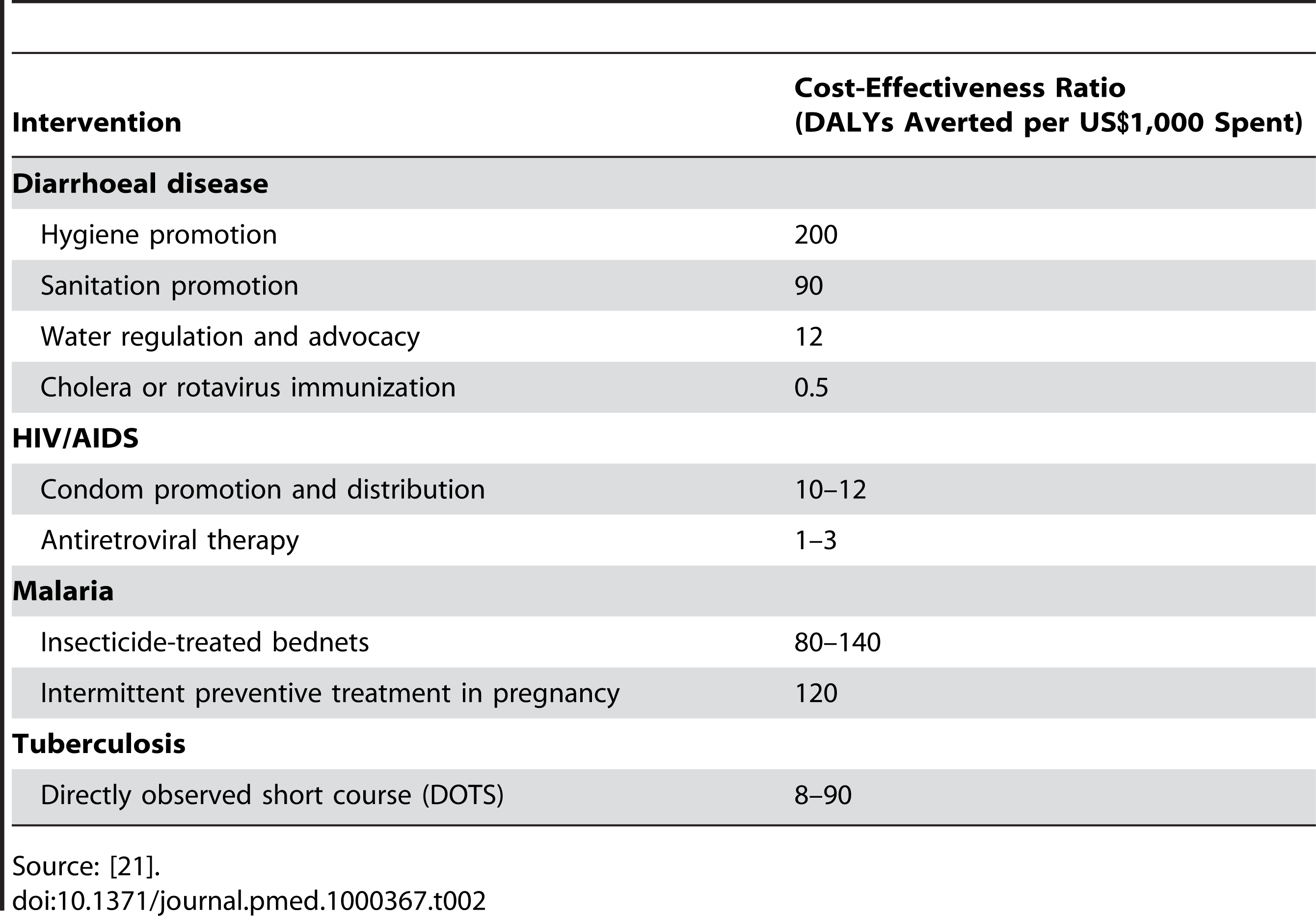 Cost-effectiveness of HSW compared with other public health interventions.