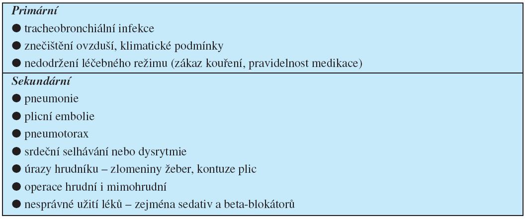 Nejčastější příčiny exacerbace CHOPN