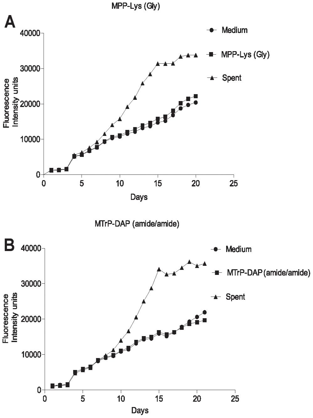 Growth stimulation assay of low inoculum cultures of <i>M. tuberculosis</i>.