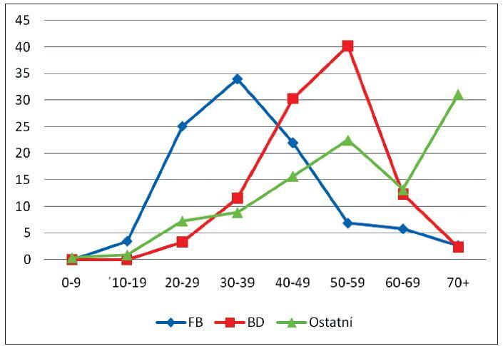 Věkové rozložení cizinců (FB), bezdomovců (BD) a ostatních nemocných hlášených v Praze v letech 1999–2008 s nově zjištěnými nálezy tuberkulózy. Údaje jsou v procentech jednotlivých věkových skupin
