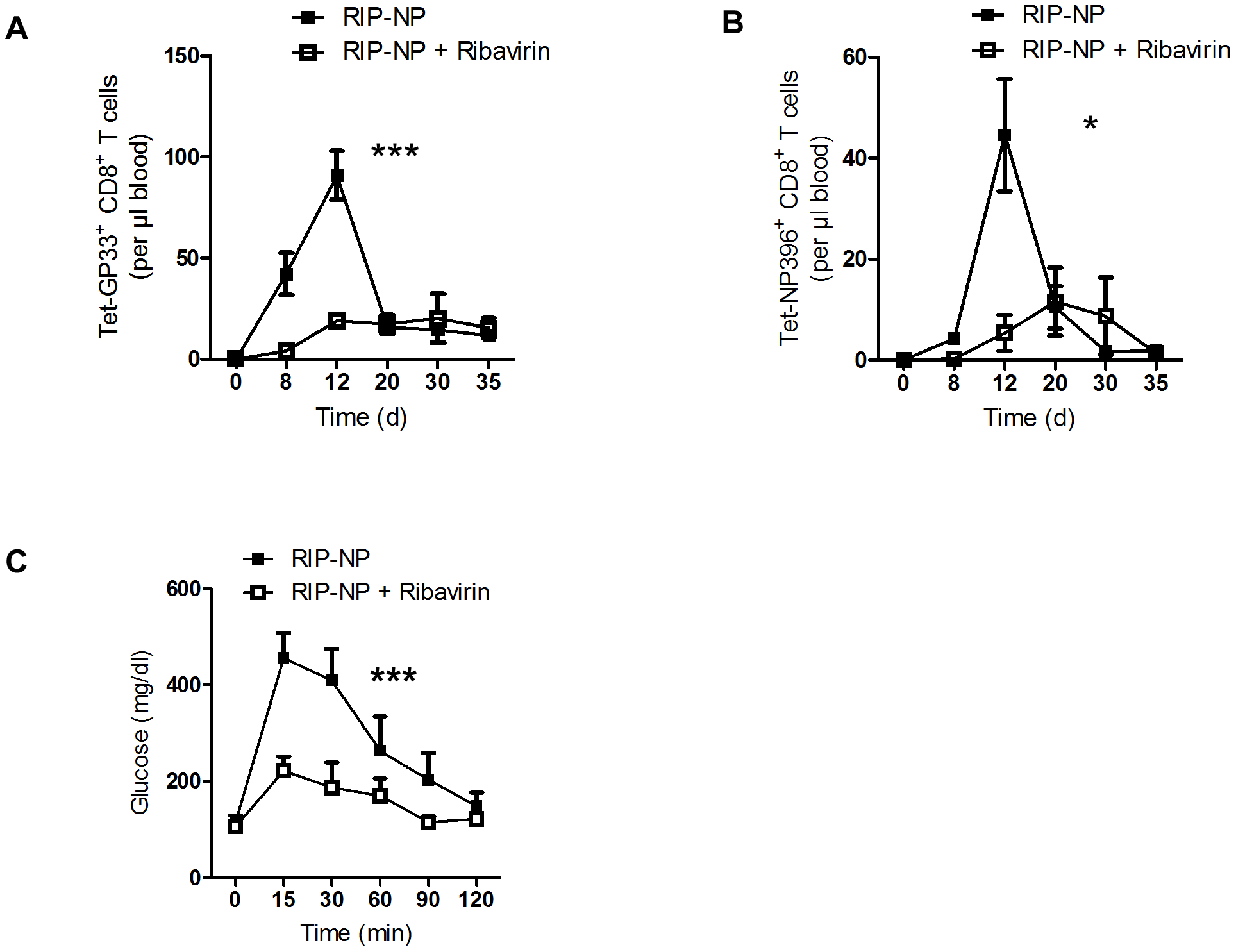 Ribavirin blunts auto-reactivity in RIP-NP diabetes model.