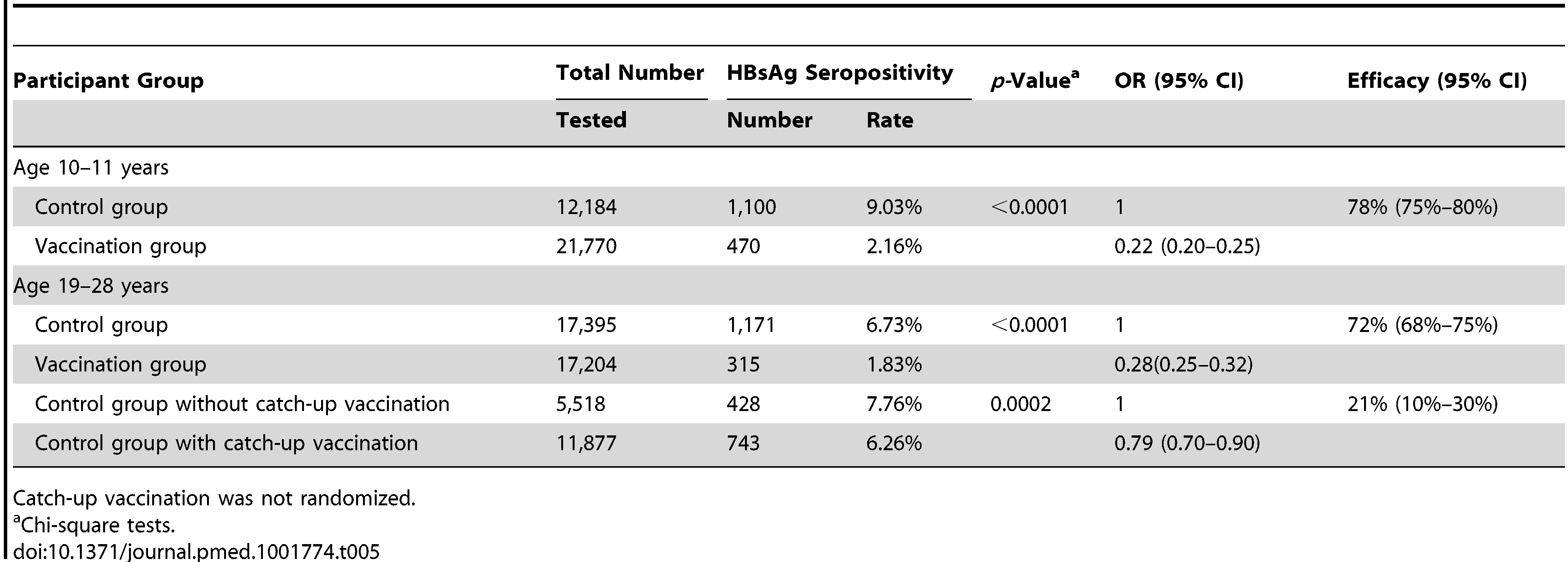 <b>Neonatal and catch-up vaccination (administered at age 10–14 years) on HBsAg seroprevalence.</b>