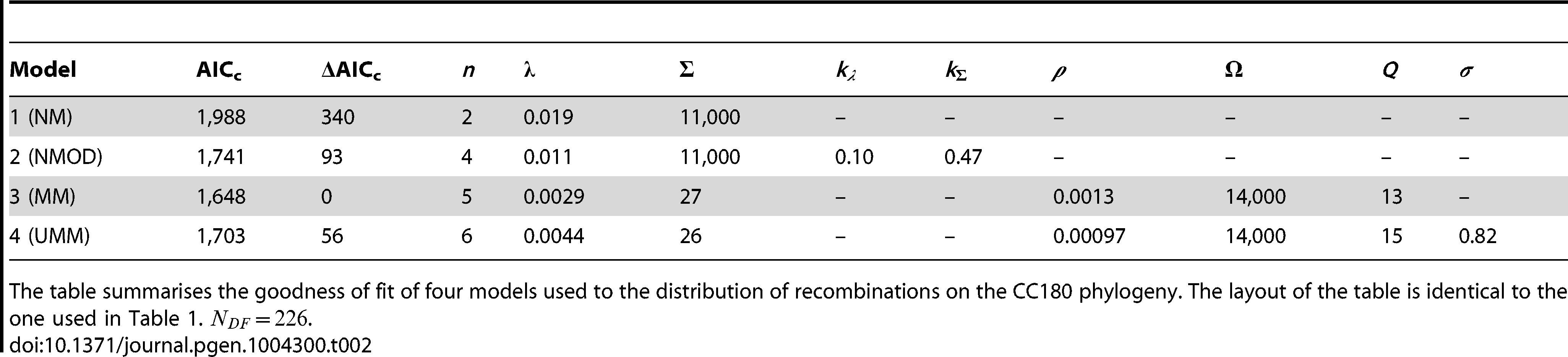 Model comparison for CC180 data fit.