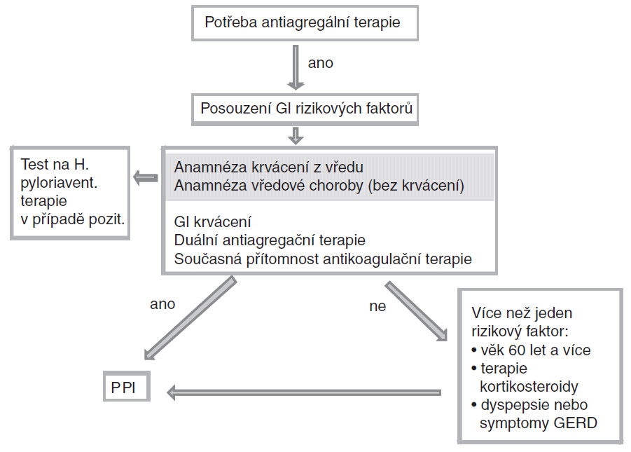 Algoritmus rozhodování pro nasazení gastroprotektivní léčby