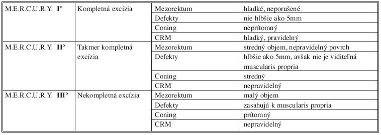 Klasifikácia kvality mezorektálnej excízie podľa M.E.R.C.U.R.Y. kritérií Tab. 1: Classification of mesorectal excision quality assessment according to M.E.R.C.U.R.Y. criterions