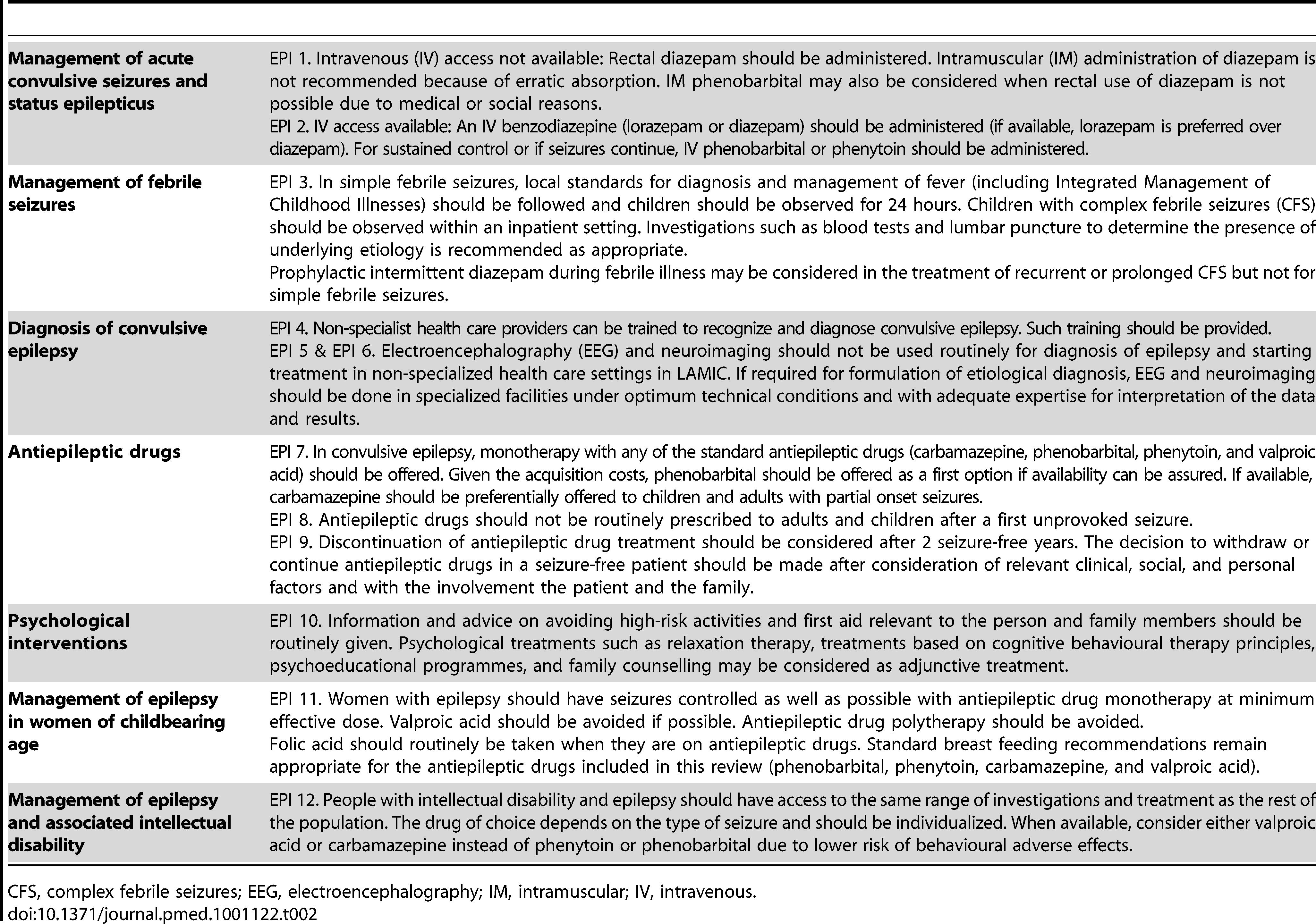 Abridged recommendations for epilepsy and seizures (EPI 1–12).