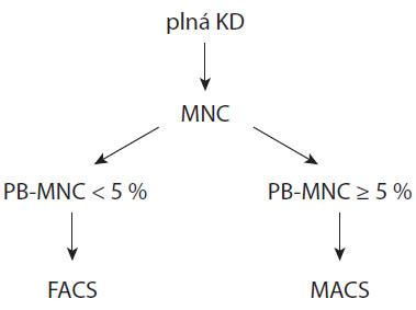 Algoritmus separace PB z KD (PB-MNC = zastoupení CD38+CD138+ buněk v KD).