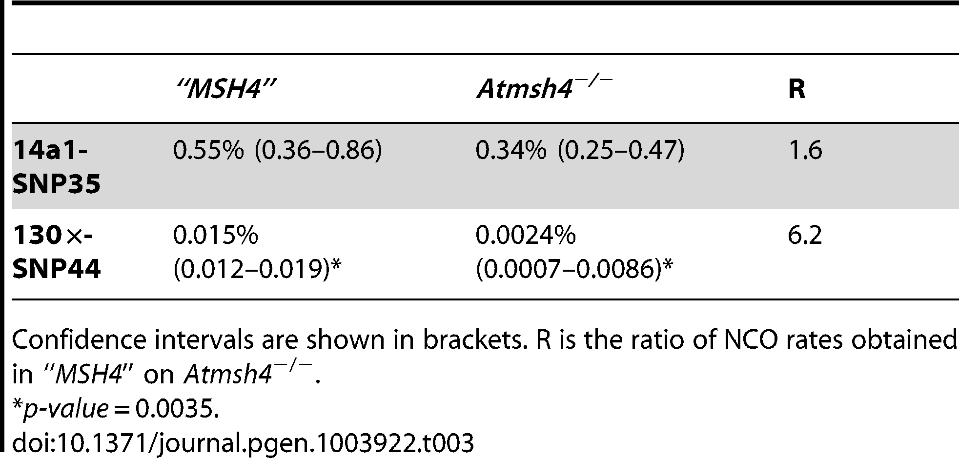 """NCO rates in <i>""""MSH4"""" and Atmsh4<sup>−/</sup>−</i> at 130× and 14a1."""