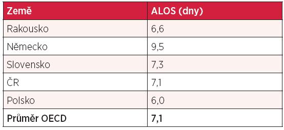 Průměrná délka hospitalizace (ALOS)