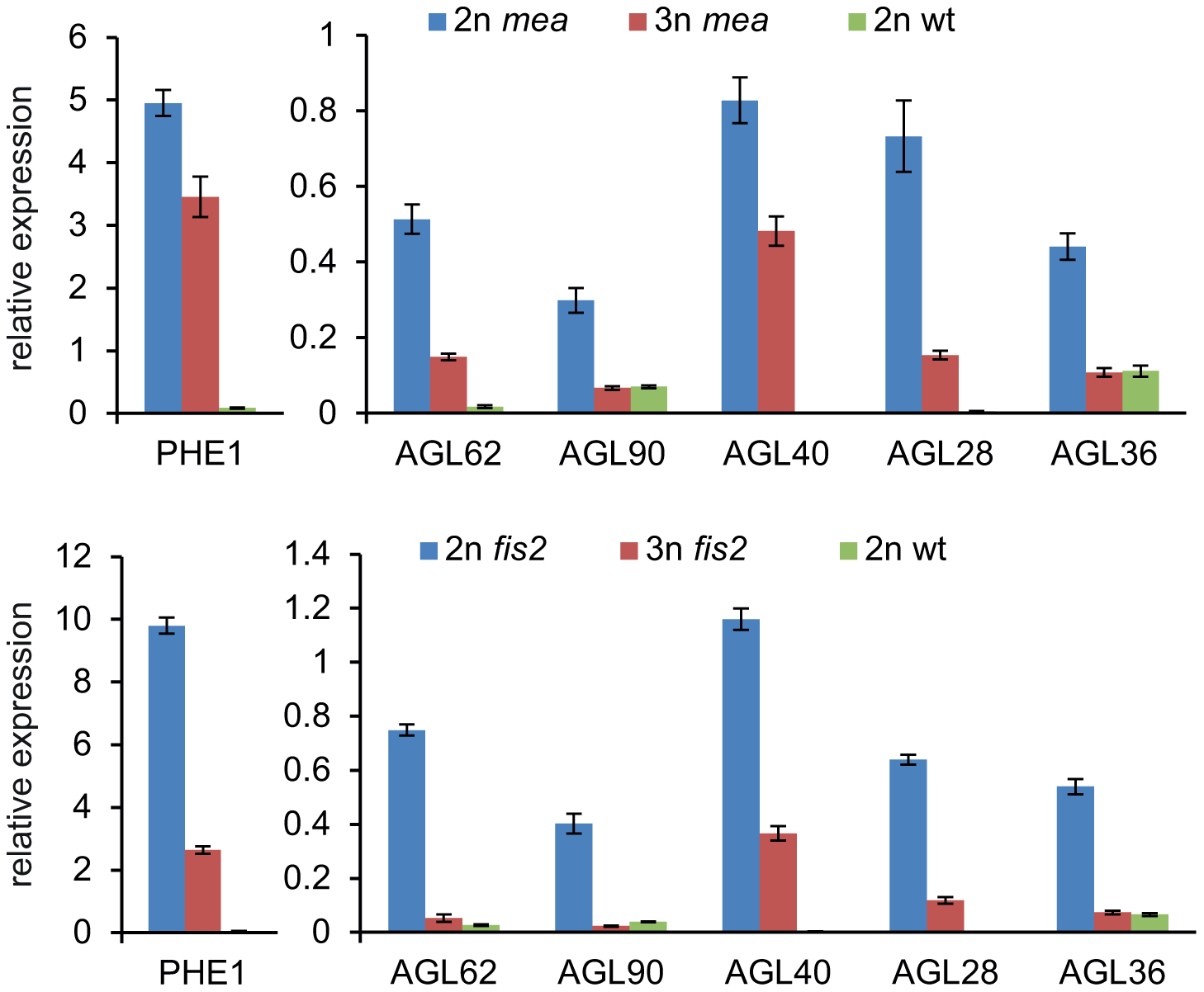 Expression of <i>AGL</i> MADS Box Genes Is Normalized in Triploid <i>mea</i> and <i>fis2</i> Seeds.