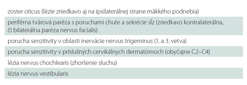Definícia Ramsay-Huntovho syndrómu podľa Malina et al [9].