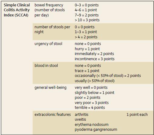 Simple Clinical Colitis Activity Index (SCCAI). Tab. 3. Jednoduchý klinický index aktivity kolitidy (SCCAI).