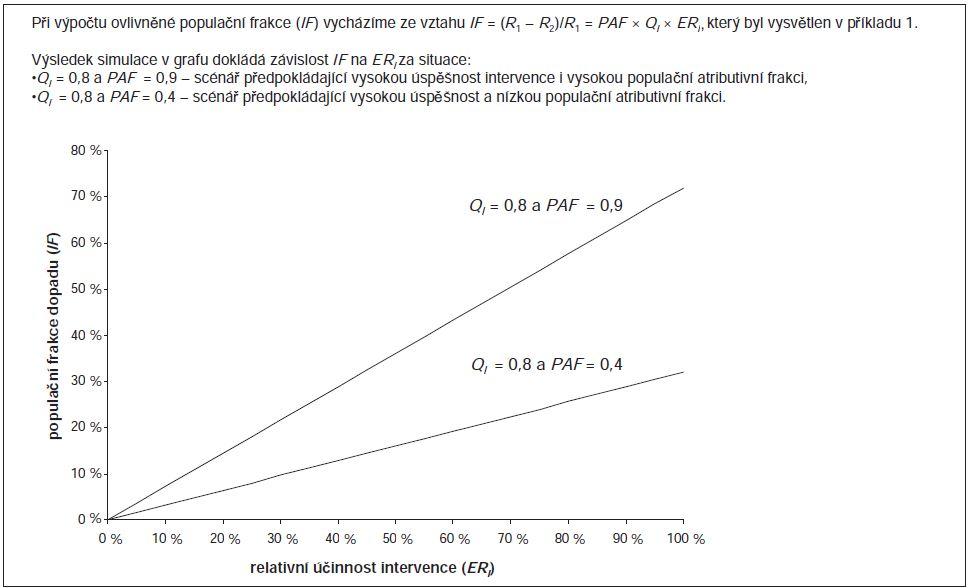 Příklad 3. Simulace hodnot populační frakce dopadu (population impact fraction; IF) při znalosti dostupnosti plánované preventivní intervence a populační atributivní frakce.