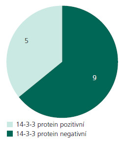 Jiná neuropatologická onemocnění (14). 5 ze 14 neuropatologicky zamítnutých případů CJN mělo pozitivní výsledek přítomnosti ß- podjednotky proteinu 14- 3- 3 v likvoru.