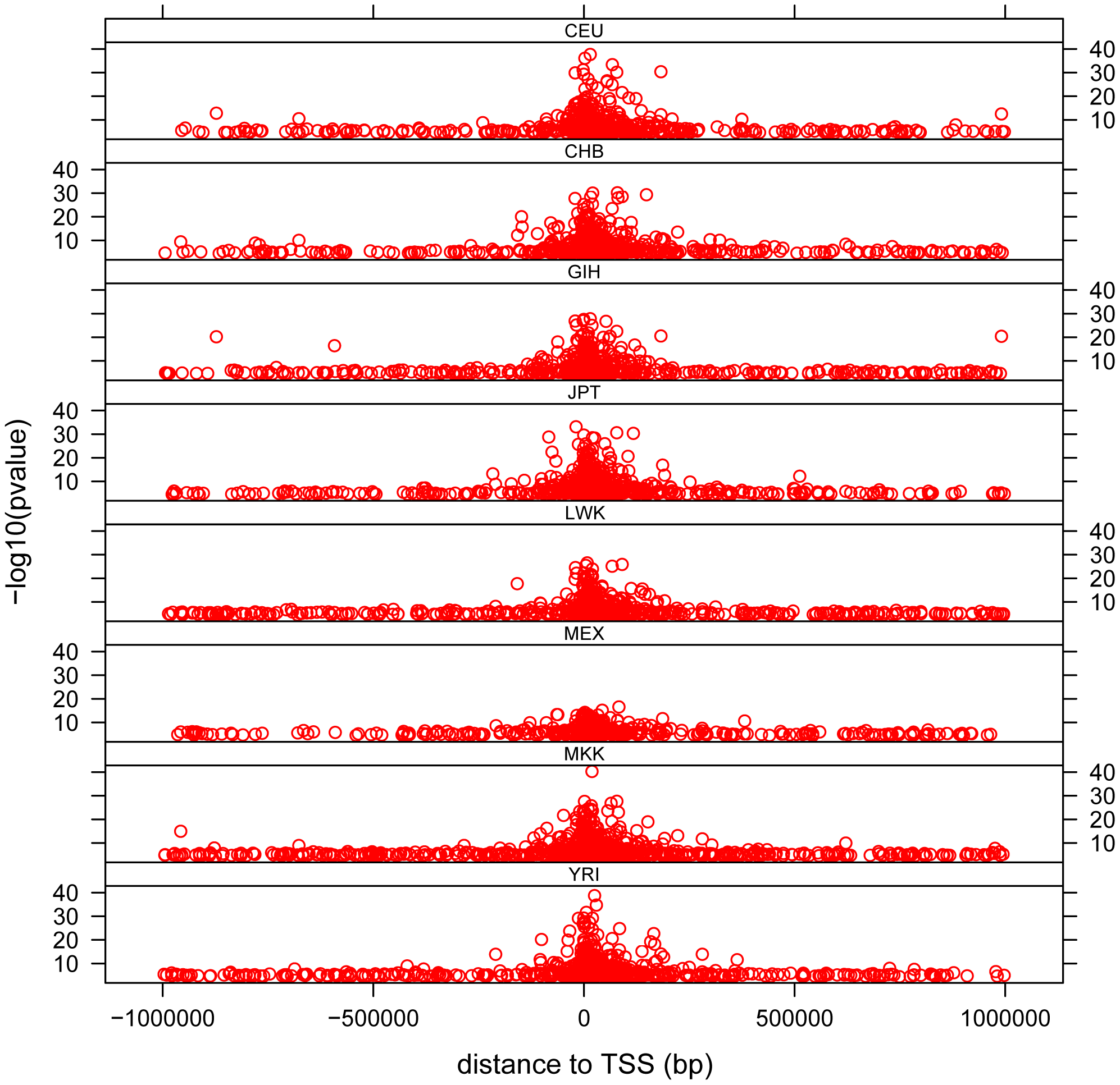 Distribution of <i>cis</i>- associations in each population relative to the transcription start site (TSS).