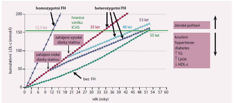 Kumulativní zátěž LDL cholesterolem (LDL-c) u osob s a bez FH se vztahem k době zahájení léčby statiny [8].