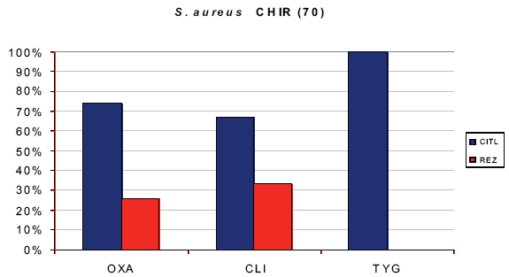 In vitro citlivost Staphylococcus aureus Graph 5. In vitro sensitivity of Staphylococcus aureus Počet bakterií 70. Zkratky: OXA – oxacilin, CLI – klindamycin, TYG – tygecyklin, CITL – % citlivosti, REZ – % rezistence
