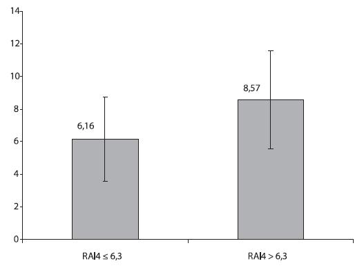Reflux finding score ve skupinách RAI4 ≤ 6,3 a RAI4 > 6,3 (p = 0,0007). Znázorněny jsou aritmetické průměry a směrodatné odchylky.