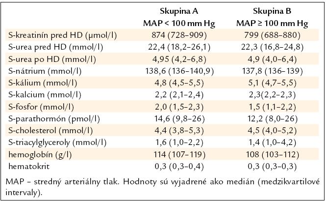 Základné laboratórne parametre súboru hemodialyzovaných pacientov.