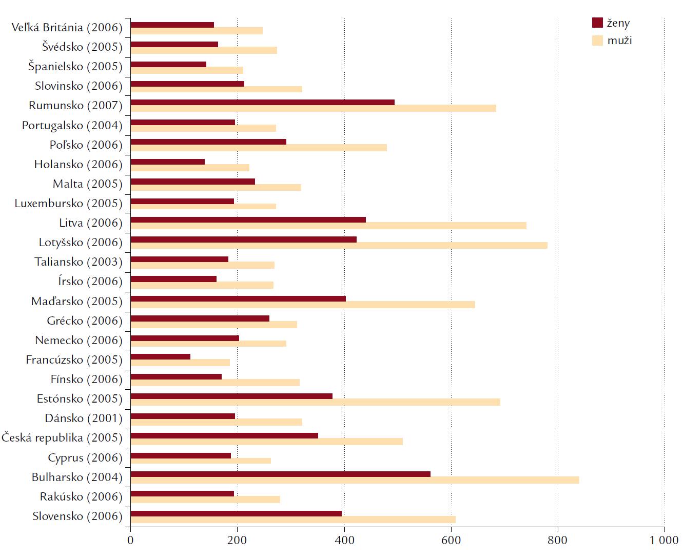 Úmrtnosť na choroby obehovej sústavy v európskych krajinách na 100 tisíc obyvateľov.