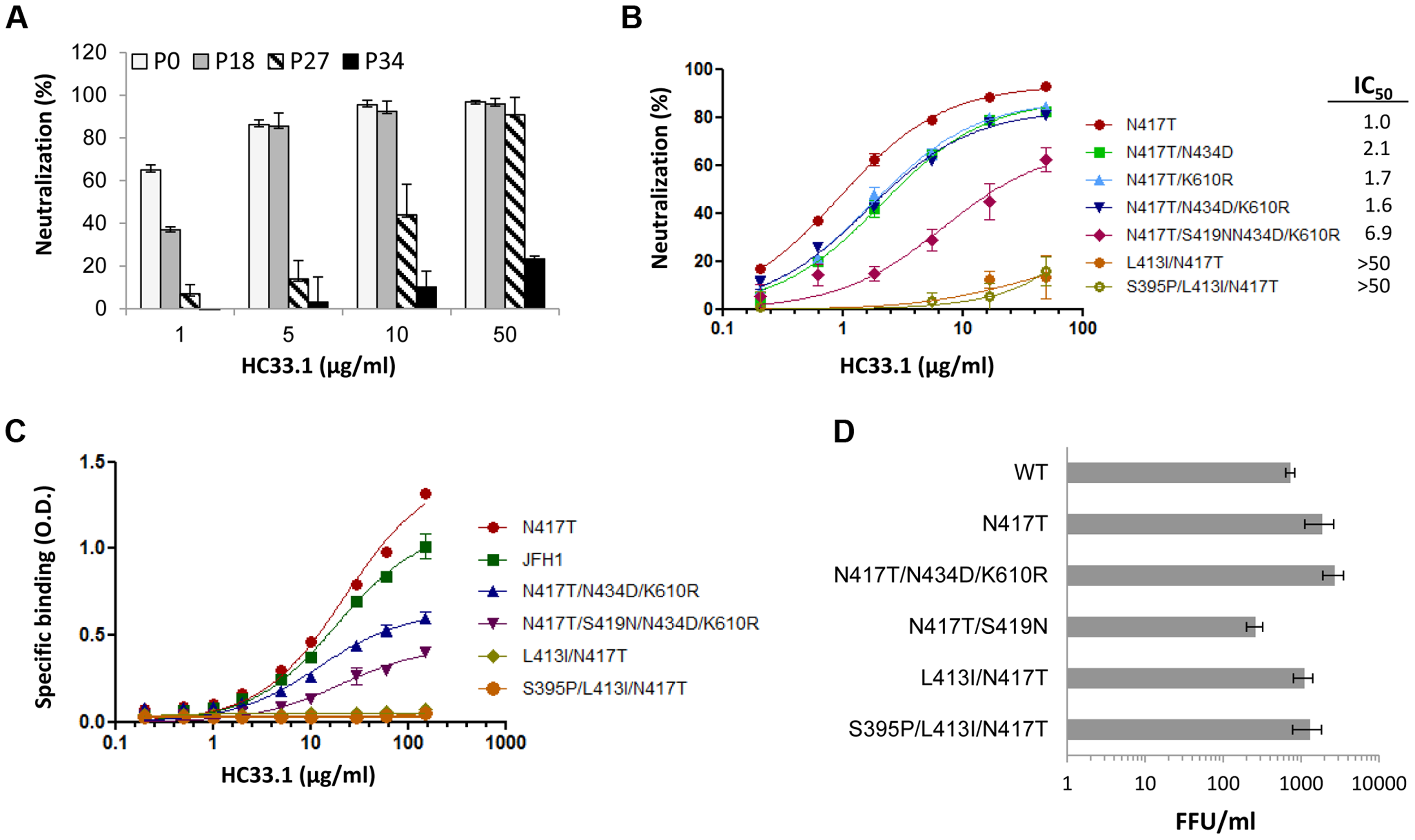 Analysis of escape variants on their sensitivity to HC33.1-mediated neutralization and binding, and their effect on in vitro viral fitness.