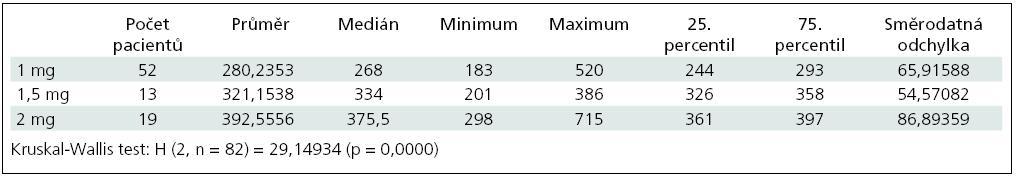 Hodnoty ACT po podání heparinu.