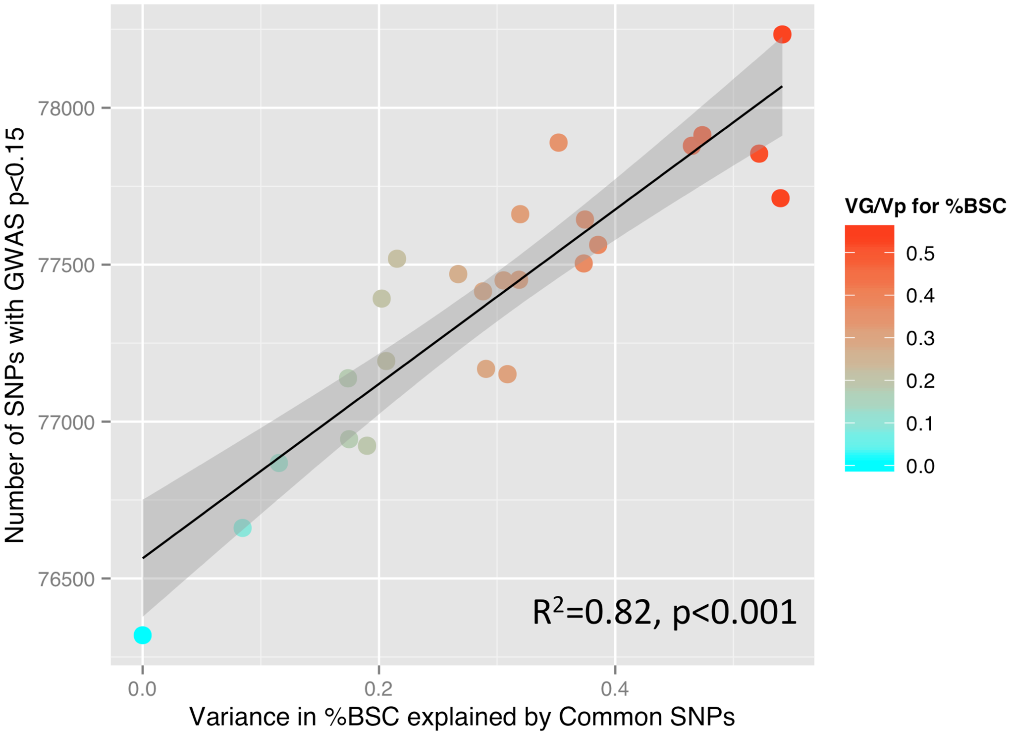 SNP-based estimates of heritability and the number of SNPs detected in a GWAS.