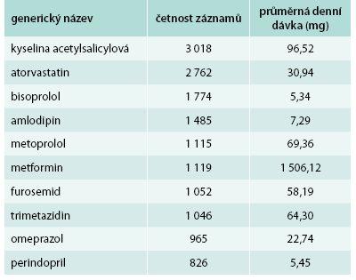 Nejčastěji předepisovaná léčiva a jejich průměrné denní dávky v mg – SR